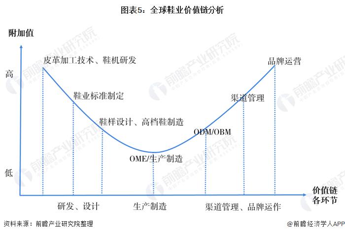 图表5:全球鞋业价值链分析