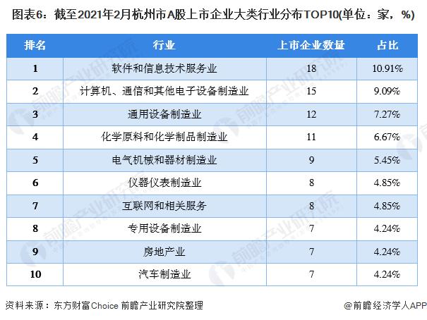 图表6:截至2021年2月杭州市A股上市企业大类行业分布TOP10(单位:家,%)