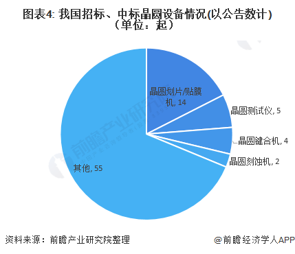 图表4: 我国招标、中标晶圆设备情况(以公告数计)(单位:起)