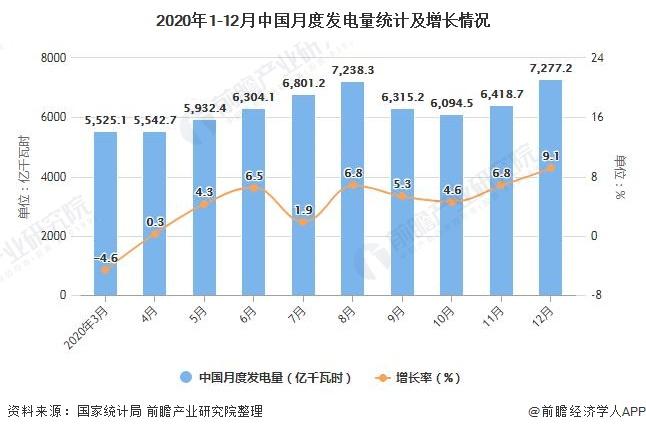2020年1-12月中国月度发电量统计及增长情况