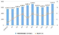 2020年全年中国发电行业发电量统计情况 累计<em>火力发电量</em>突破5万亿千瓦时