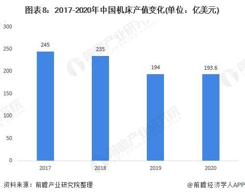 图表8:2017-2020年中国机床产值变化(单位:亿美元)