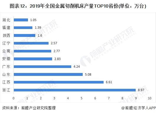 图表12:2019年全国金属切削机床产量TOP10省份(单位:万台)
