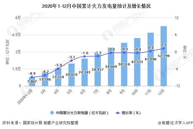 2020年1-12月中国累计火力发电量统计及增长情况