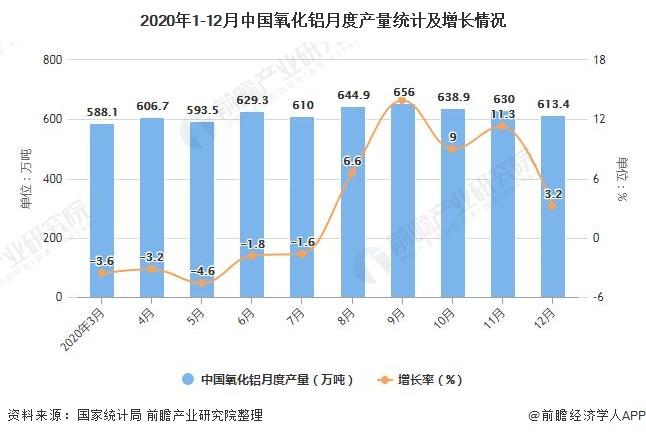2020年1-12月中国氧化铝月度产量统计及增长情况
