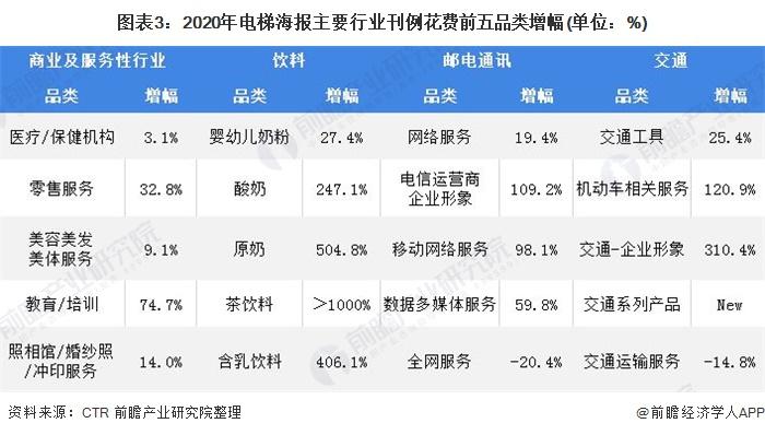图表3:2020年电梯海报主要行业刊例花费前五品类增幅(单位:%)