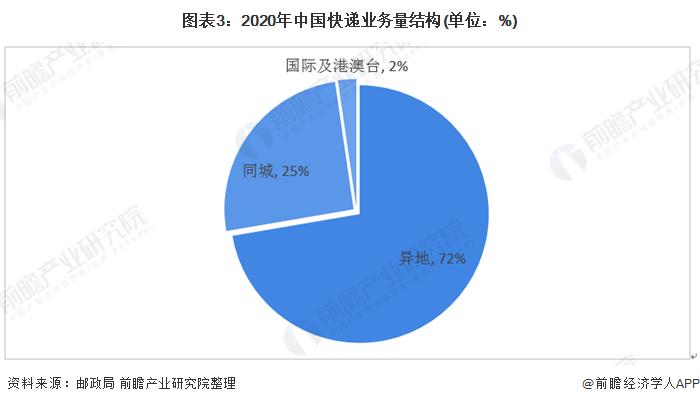 图表3:2020年中国快递业务量结构(单位:%)