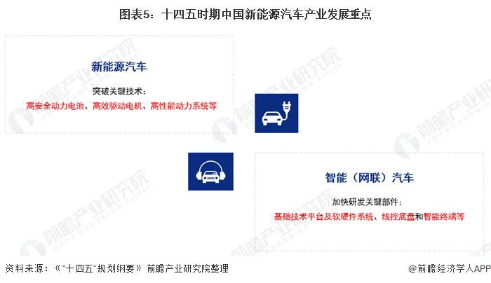 图表5:十四五时期中国新能源汽车产业发展重点