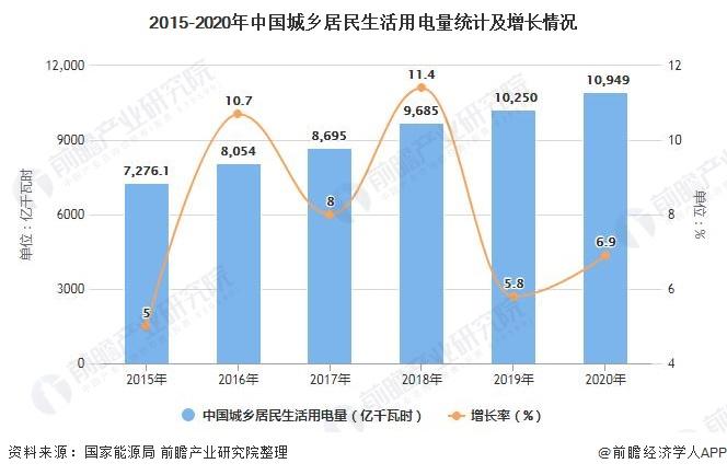 2015-2020年中国城乡居民生活用电量统计及增长情况