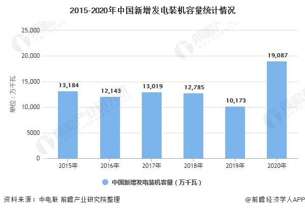 2015-2020年中国新增发电装机容量统计情况