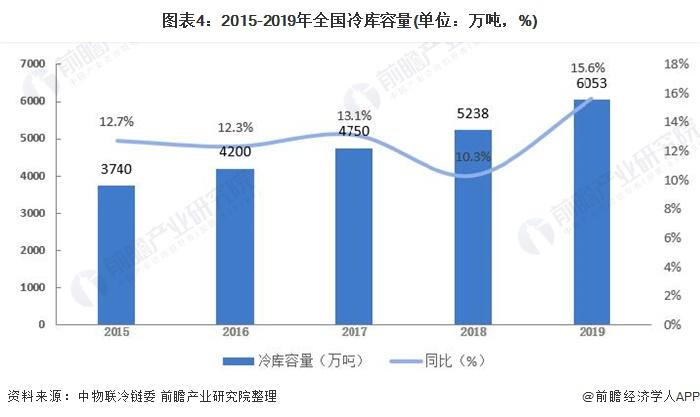 图表4:2015-2019年全国冷库容量(单位:万吨,%)