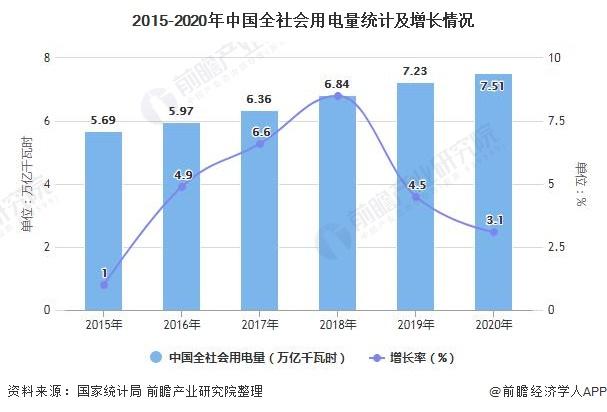 2015-2020年中国全社会用电量统计及增长情况