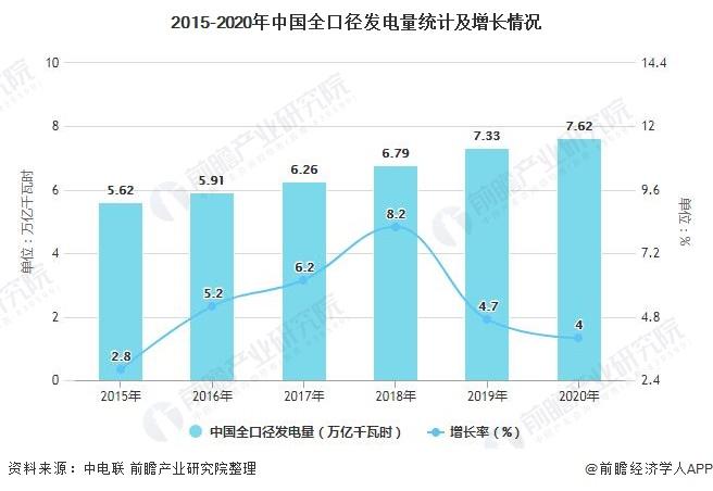 2015-2020年中国全口径发电量统计及增长情况