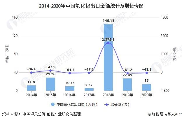 2014-2020年中国氧化铝出口金额统计及增长情况