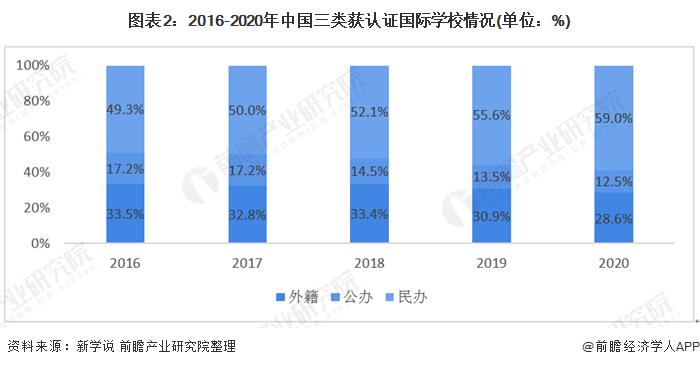 图表2:2016-2020年中国三类获认证国际学校情况(单位:%)