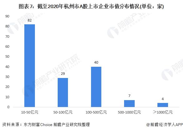 图表7:截至2020年杭州市A股上市企业市值分布情况(单位:家)