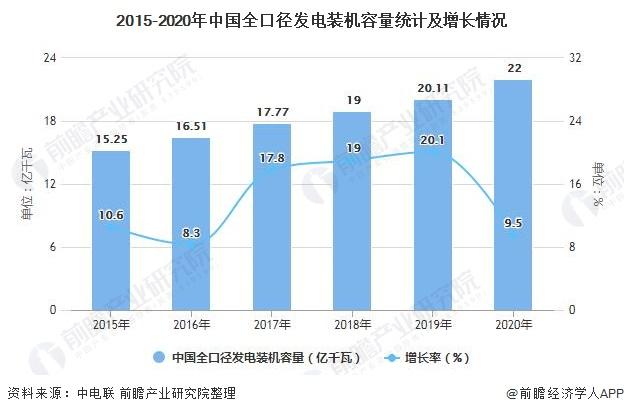 2015-2020年中国全口径发电装机容量统计及增长情况