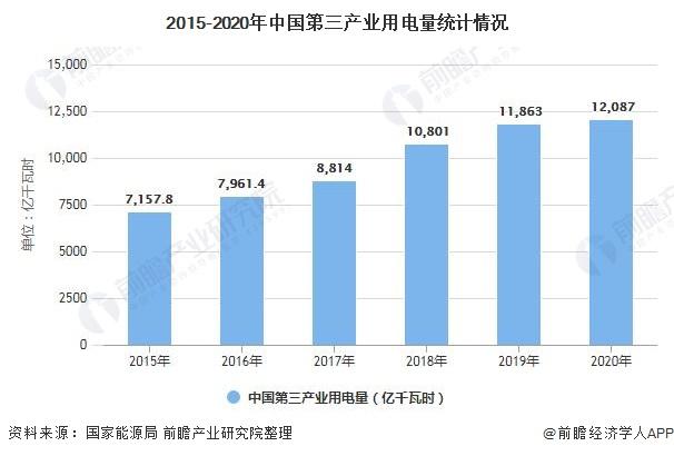 2015-2020年中国第三产业用电量统计情况