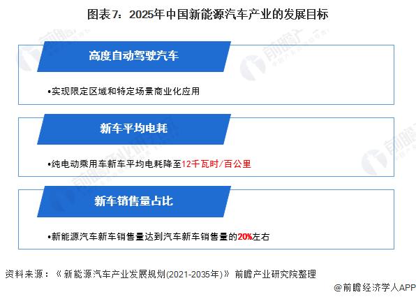图表7:2025年中国新能源汽车产业的发展目标
