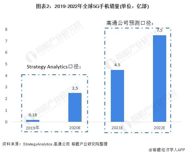 图表2:2019-2022年全球5G手机销量(单位:亿部)