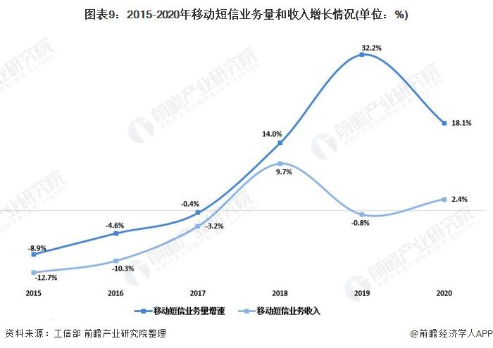 图表9:2015-2020年移动短信业务量和收入增长情况(单位:%)