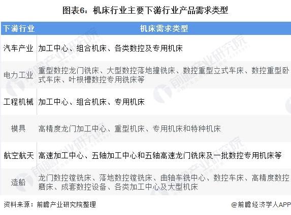 图表6:机床行业主要下游行业产品需求类型