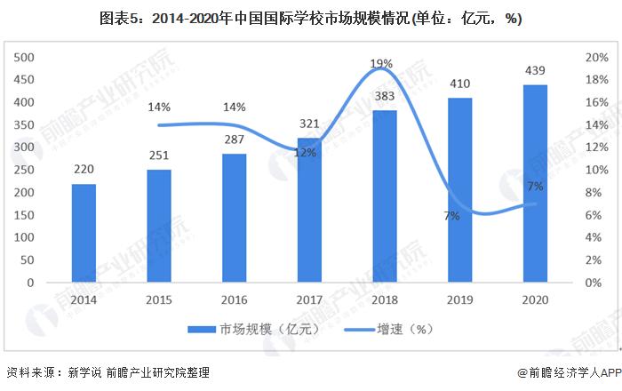 图表5:2014-2020年中国国际学校市场规模情况(单位:亿元,%)