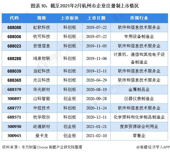 图表10:截至2021年2月杭州市企业注册制上市情况