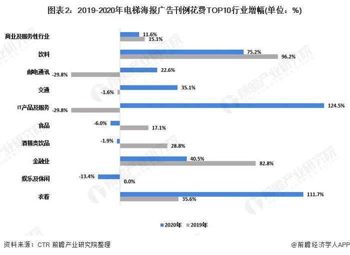 图表2:2019-2020年电梯海报广告刊例花费TOP10行业增幅(单位:%)