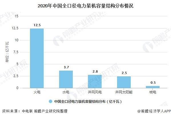 2020年中国全口径电力装机容量结构分布情况