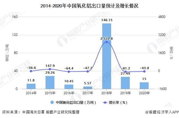 2014-2020年中国氧化铝出口量统计及增长情况
