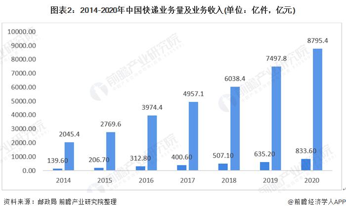 图表2:2014-2020年中国快递业务量及业务收入(单位:亿件,亿元)