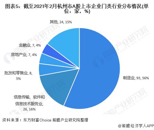 图表5:截至2021年2月杭州市A股上市企业门类行业分布情况(单位:家,%)