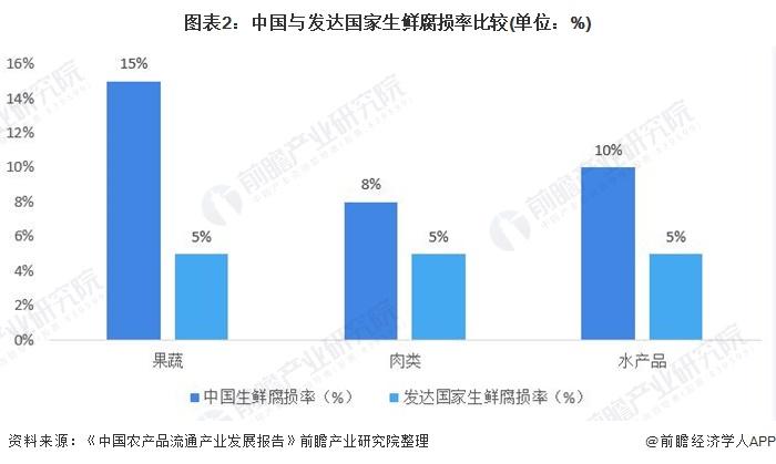 图表2:中国与发达国家生鲜腐损率比较(单位:%)