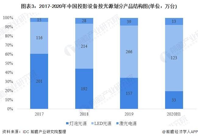 图表3:2017-2020年中国投影设备按光源划分产品结构图(单位:万台)