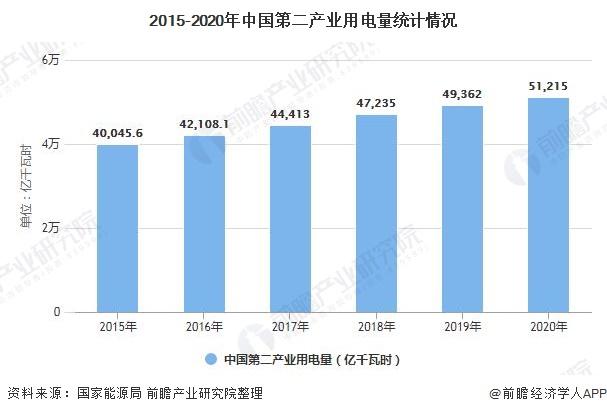 2015-2020年中国第二产业用电量统计情况