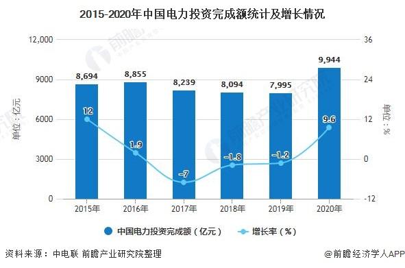 2015-2020年中国电力投资完成额统计及增长情况