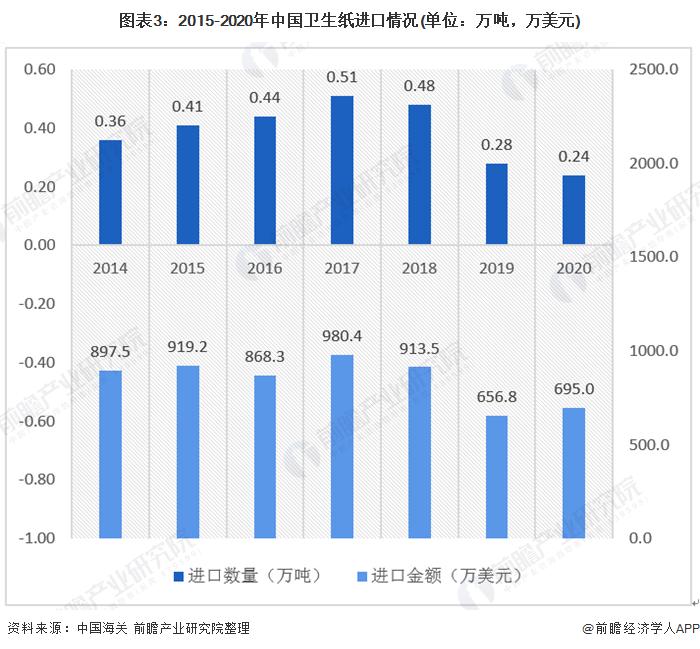图表3:2015-2020年中国卫生纸进口情况(单位:万吨,万美元)