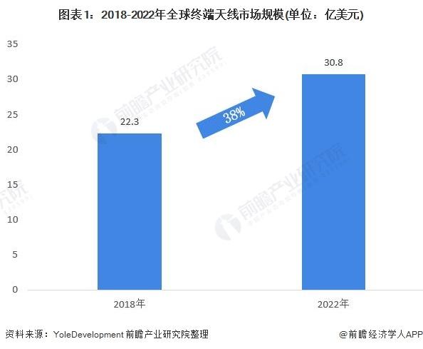 图表1:2018-2022年全球终端天线市场规模(单位:亿美元)
