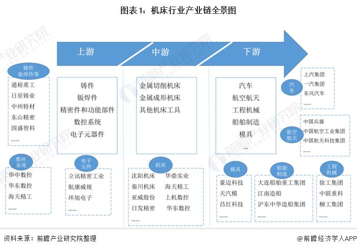 图表1:机床行业产业链全景图