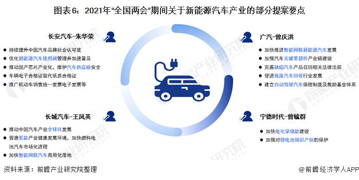 """图表6:2021年""""全国两会""""期间关于新能源汽车产业的部分提案要点"""