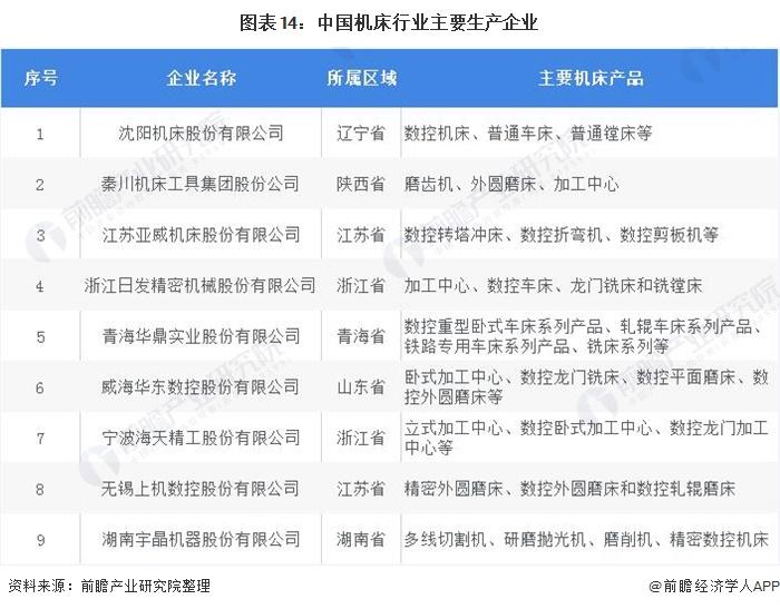 图表14:中国机床行业主要生产企业