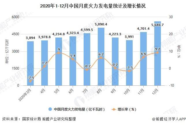 2020年1-12月中国月度火力发电量统计及增长情况