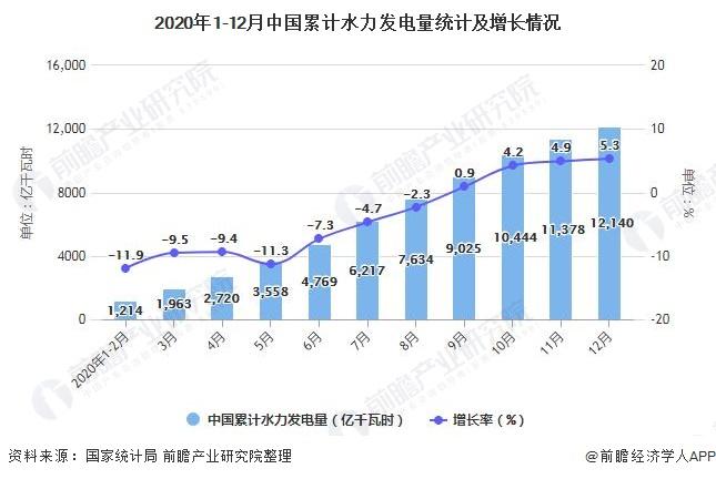 2020年1-12月中国累计水力发电量统计及增长情况