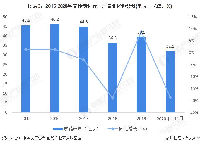 图表3:2015-2020年皮鞋制造行业产量变化趋势图(单位:亿双,%)