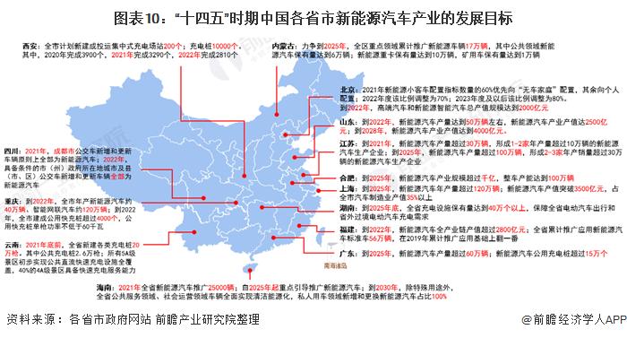 """图表10:""""十四五""""时期中国各省市新能源汽车产业的发展目标"""
