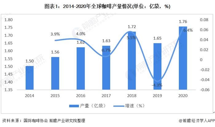 图表1:2014-2020年全球咖啡产量情况(单位:亿袋,%)
