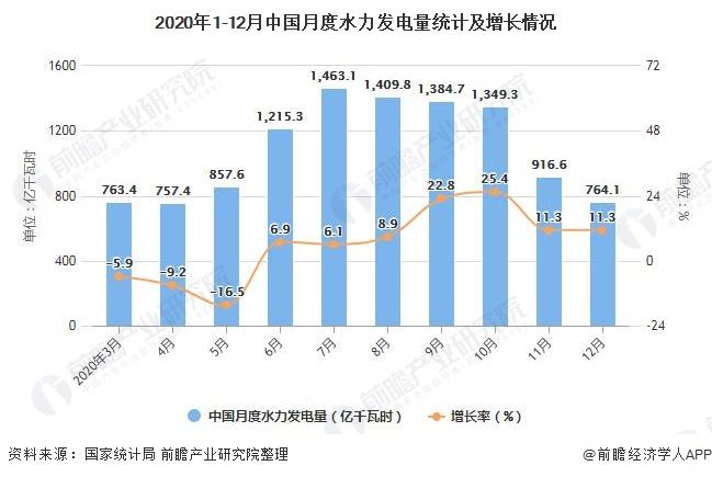 2020年1-12月中国月度水力发电量统计及增长情况