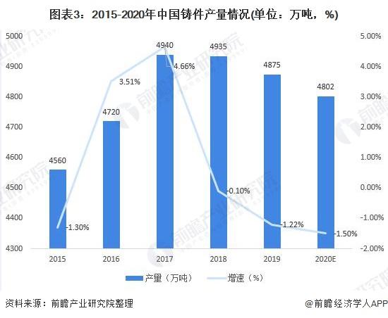 图表3:2015-2020年中国铸件产量情况(单位:万吨,%)