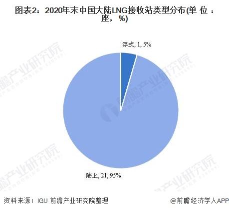 图表2:2020年末中国大陆LNG接收站类型分布(单位:座,%)